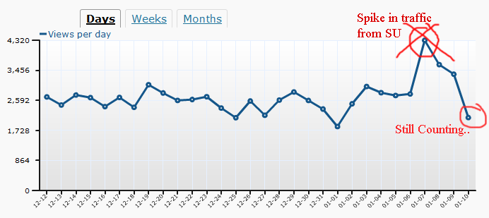 Proof of SWIFT increasing page views